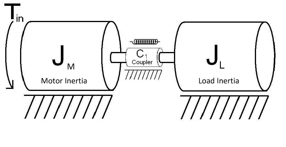 motor inertia, a coupling and load inertia