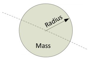 The Inertia of the cylinder/disc can be calculated by knowing its Mass (M) and radius (R).