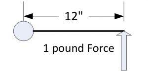 Torque = Force x Radius -> 1 pound x 12inch = 12 inch-pounds